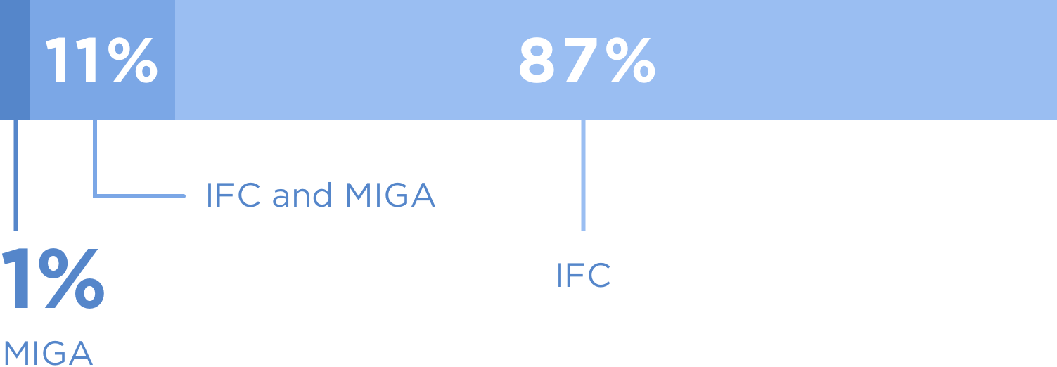 vector bar graphic for IFC and Miga data